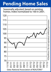 Pending Home Sales Index Cruises To Multi-Year High