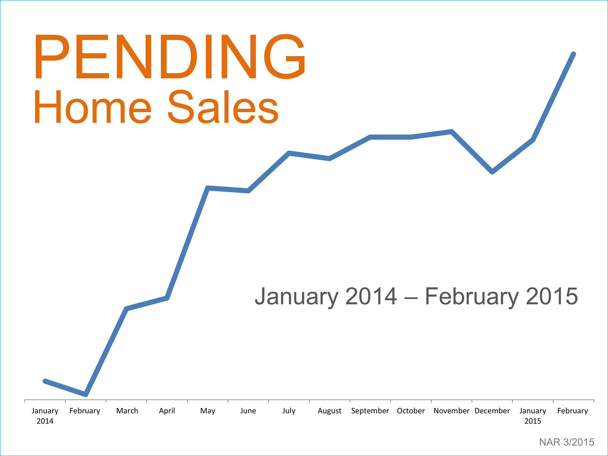 Pending Sales Surge: Great Sign for the Housing Market